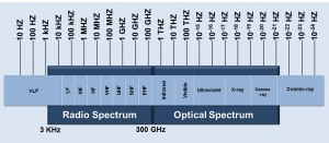 Image of the electromagnetic spectrum showing frequency ranges displayed as bands