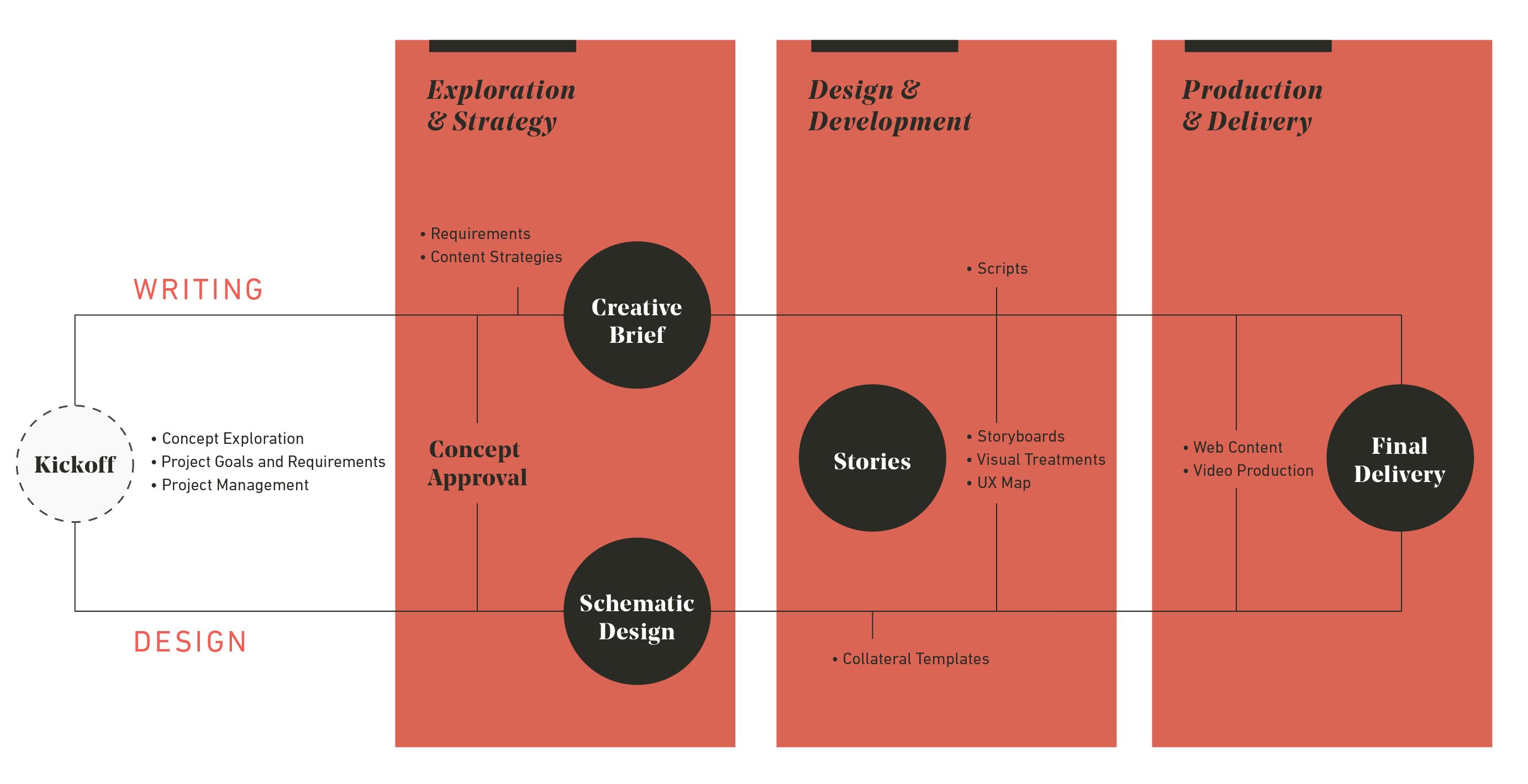 Bugle process chart
